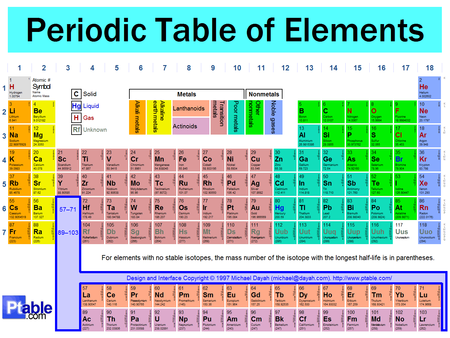 Periodic Table Trend Definition Success Important